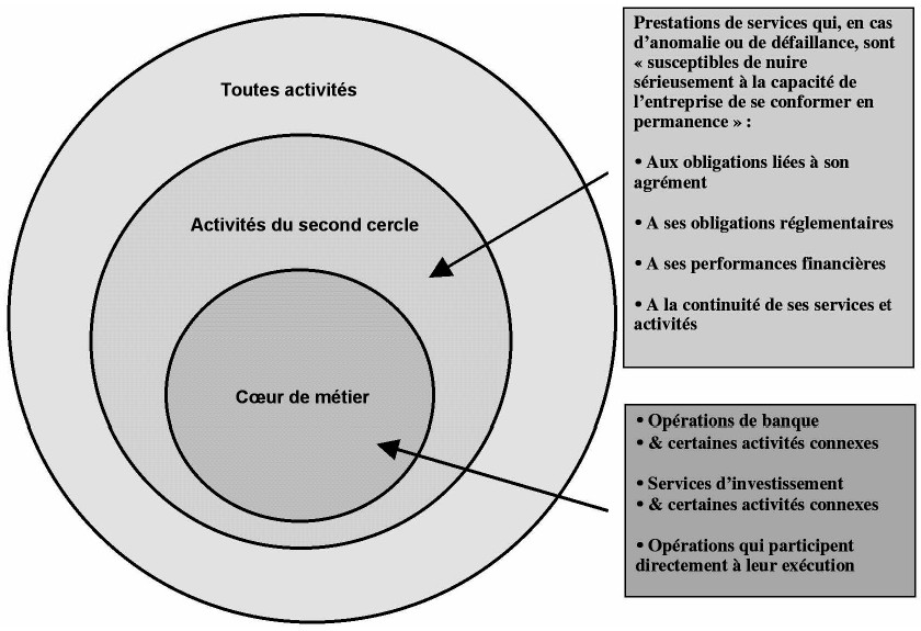 L Externalisation Dans Le Secteur Bancaire Cairn Info
