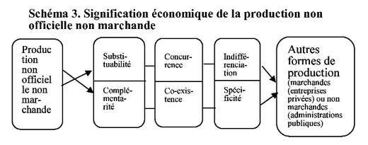 Production Associative Et Benevolat Informel Quelle Signification
