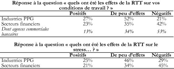 f732ee55330 Réponse à la question « quels ont été les effets de la RTT sur vos  conditions de travail   » Positifs De peu d effets Négatifs Industries PPG  27% 52% 21% ...