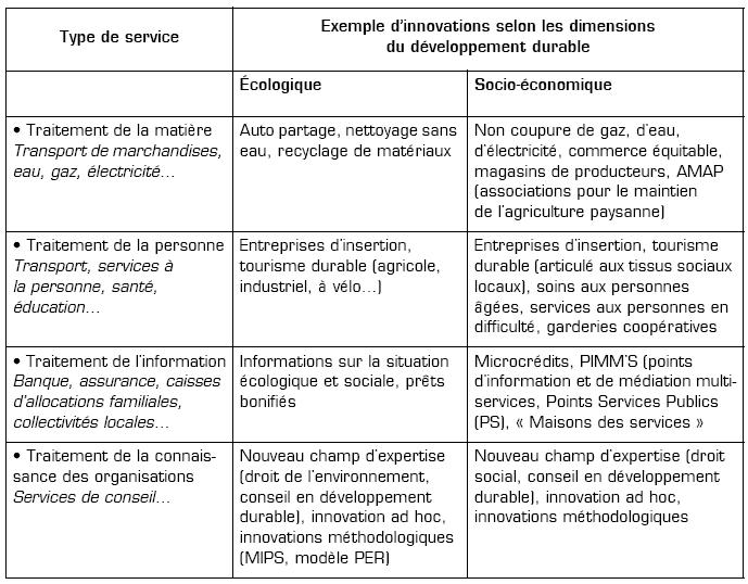 Innovation dans les services et entrepreneuriat au del for Service aux entreprises exemple
