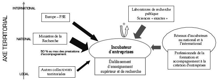 Processus d innovation pdf file