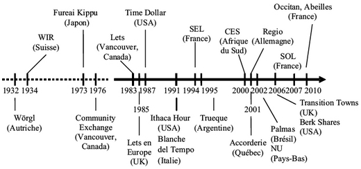 Local exchange trading system canada