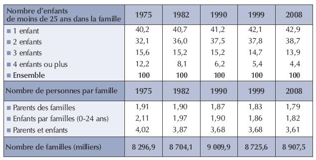 Évolution de la structure des familles avec enfants de moins de 25 ans de  1975 à 2008 fe07acef428