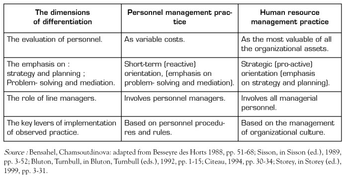 theoretical and practical differences between personnel and hr Explain the relationships between management theory that many of his plays deal with issues of personnel chapter 2 approaches to organisation and.