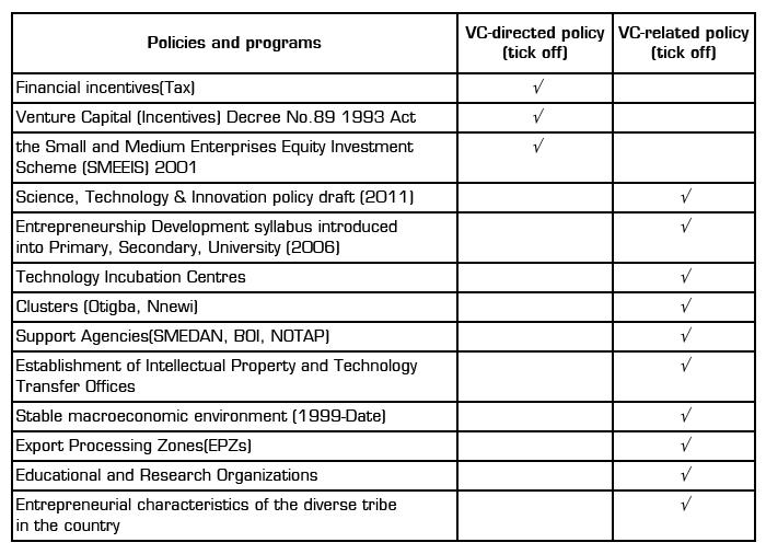 Venture capital research paper