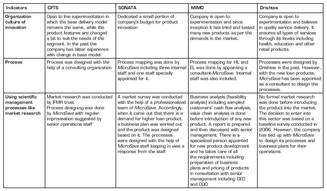 factors influencing new product development in microfinance