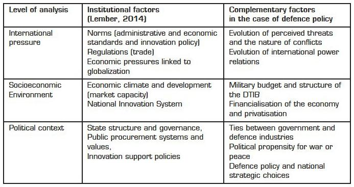 The Influence Of The State On The Strategic Choices Of Defence Companies The Cases Of Germany France And The Uk After The Cold War Cairn Info