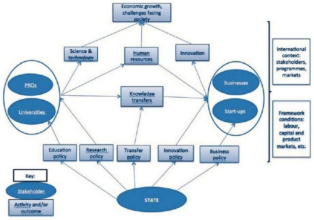 working within the boundaries of intellectual property innovation policy for the knowledge society