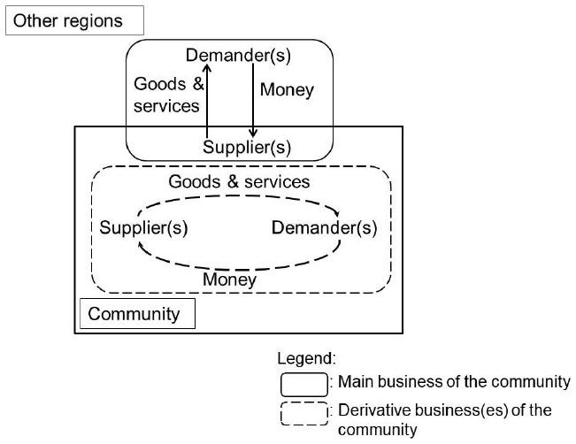Innovation in Rural Japan: Entrepreneurs and Residents