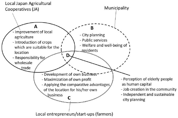entrepreneurial features for endogenous, creative restructuring of a local  economy in rural aging communities