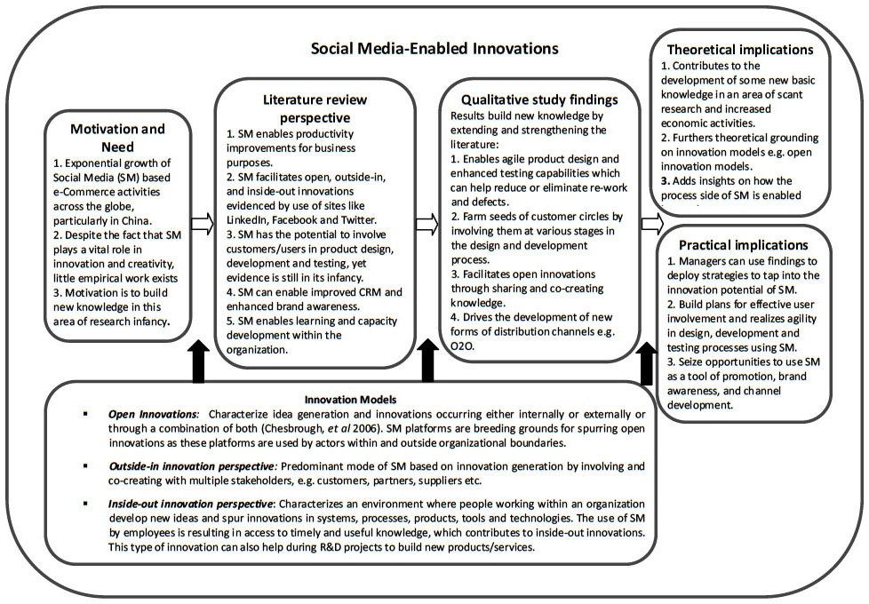 Social Media Driven Innovations An Exploratory Study In China Cairn Info