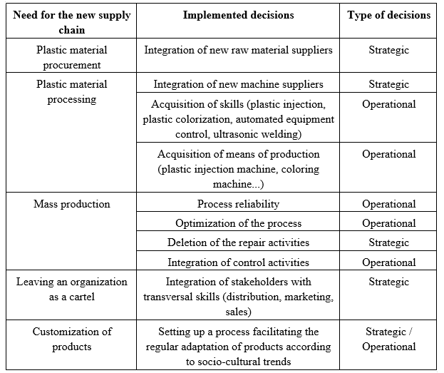 Agility and product supply chain design: The case of the