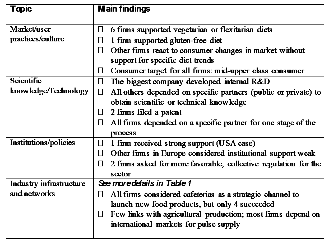 The Drivers Of Product Innovations In Pulse Based Foods