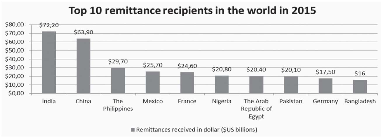 Money drain, the diaspora remittance issues and higher
