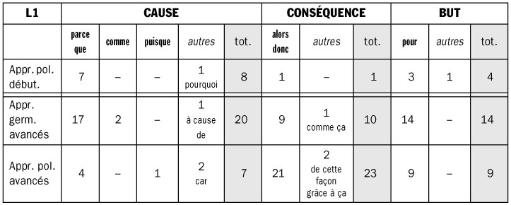 Les relations causales dans les récits en français l2