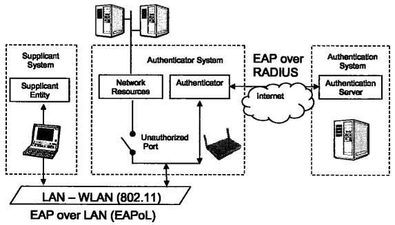 """Résultat de recherche d'images pour """"EAP-TLS 802.1X authentication english"""""""