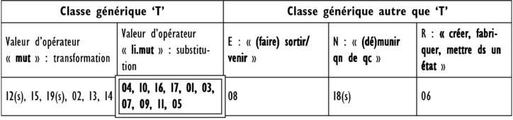 Changer Et Ses Synonymes Majeurs Entre Syntaxe Et Semantique Le