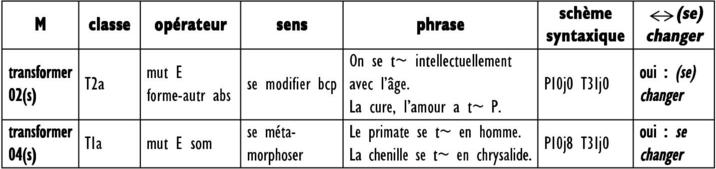 Synonyme Integrer changer et ses synonymes majeurs entre syntaxe et sémantique : le