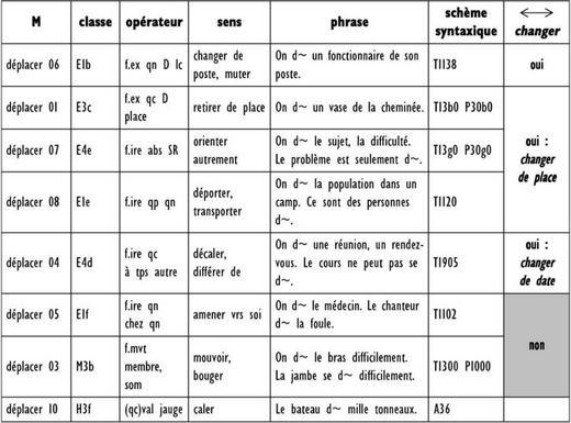 changer et ses synonymes majeurs entre syntaxe et s mantique le classement des verbes fran ais. Black Bedroom Furniture Sets. Home Design Ideas