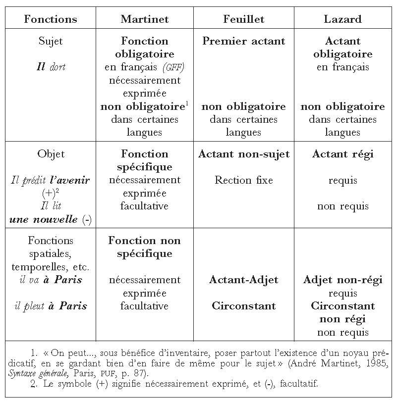 À propos des fonctions syntaxiques | Cairn.info