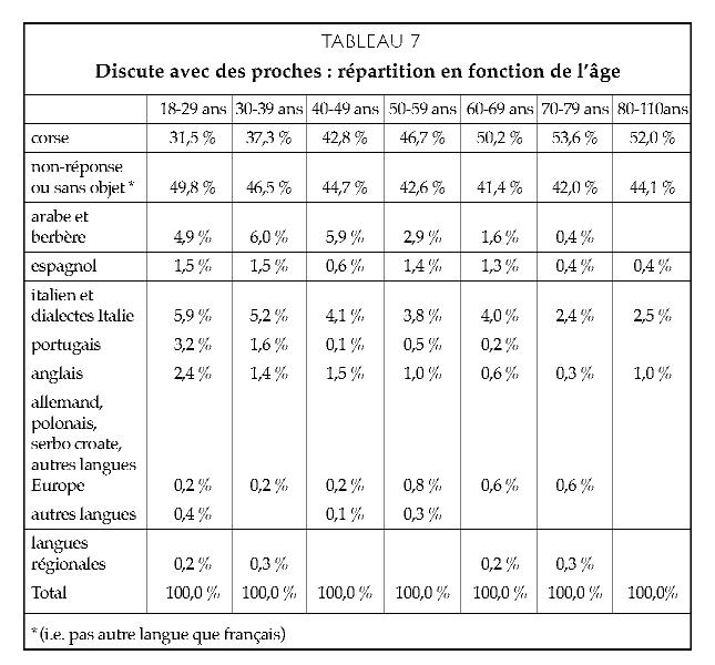 Aspects De La Situation Sociolinguistique De La Corse Cairn Info