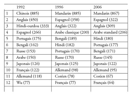 la socio linguistique au filtre de l 39 inventaire des langues du monde. Black Bedroom Furniture Sets. Home Design Ideas