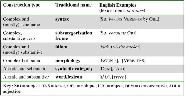 Variation, lexicalization and grammaticalization in signed languages