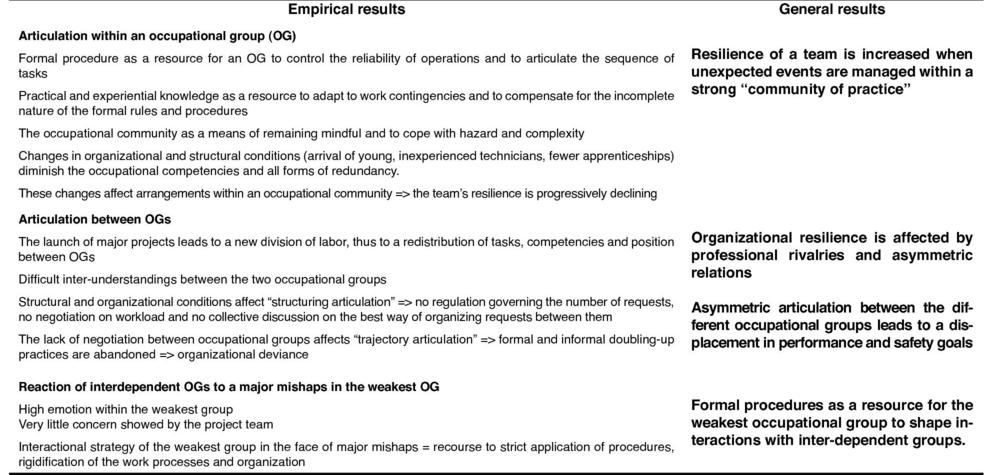 Assessing Organizational Resilience An Interactionist Approach