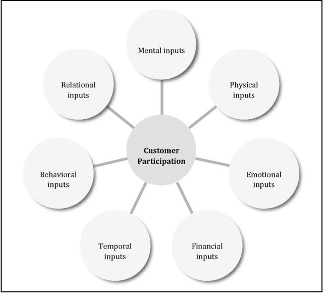 customer satisfaction theory Do you have systems in place to measure customer satisfaction what theories inform your process.