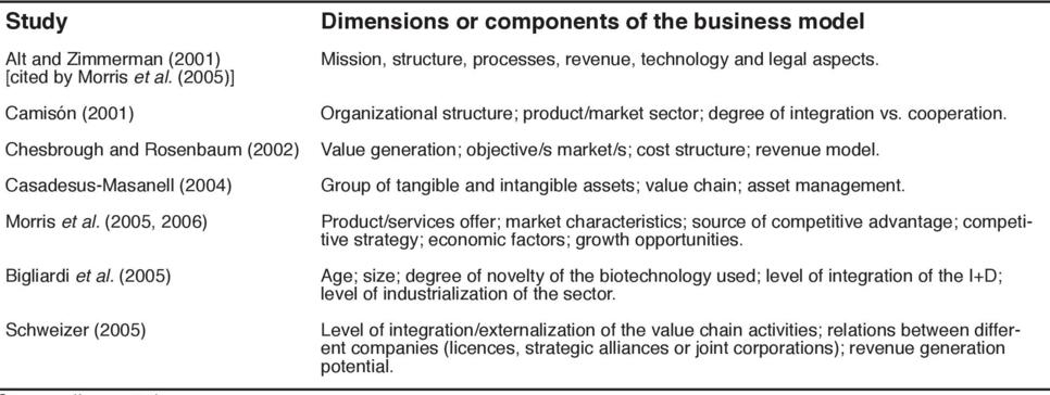 Business Models in Spanish Industry: a Taxonomy-based Efficacy