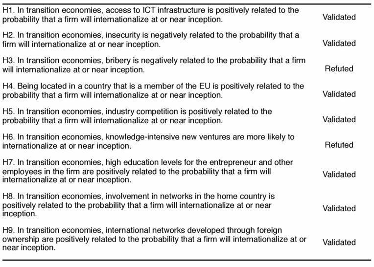 network model internationalization