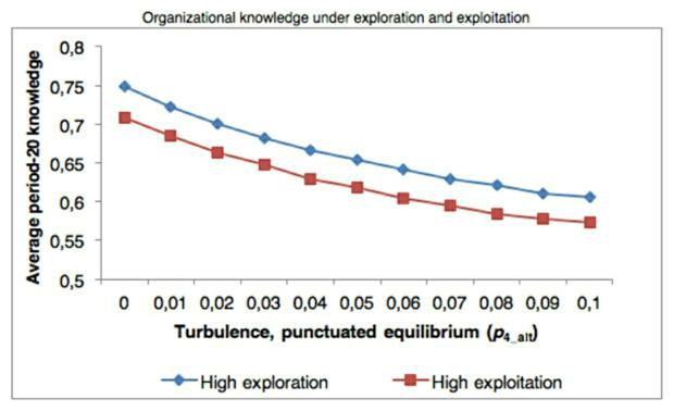 The Continuum Conception of Exploration and Exploitation: An
