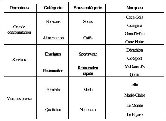 Domaines Catgorie Sous Marques Grande Consommation Boissons Alimentation Sodas Cafs Coca Cola Orangina GrandMre Carte Noire Services Enseignes