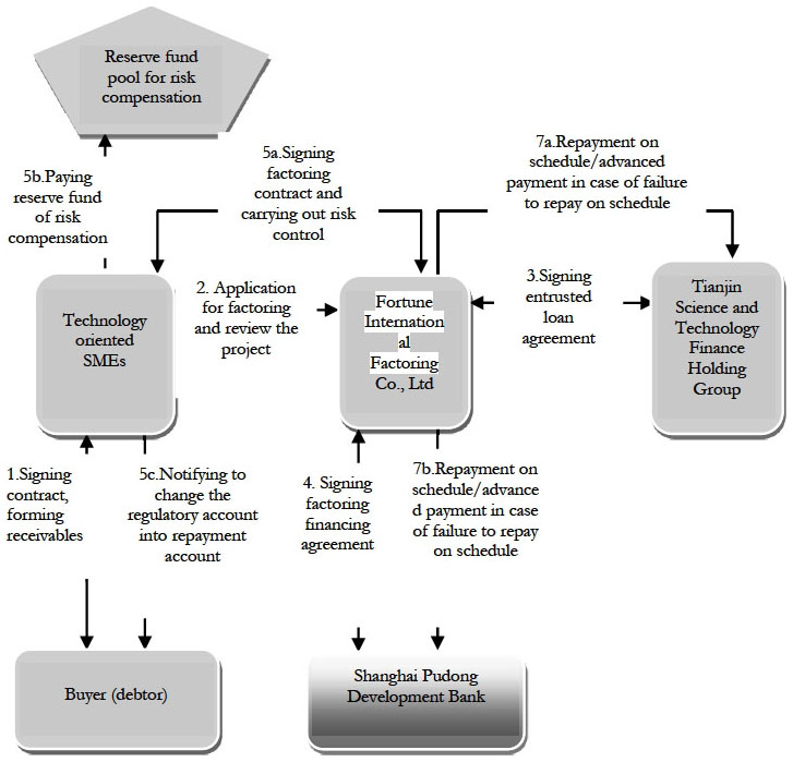 Study On The Innovation Model Of Governmental Finance For Technology