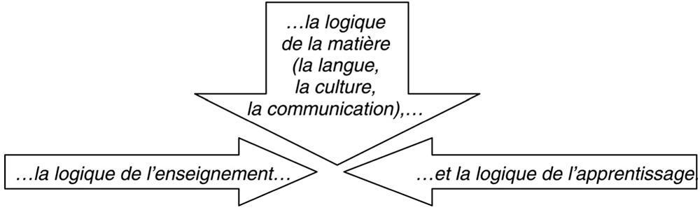 ... mais d associer les différents enjeux. Le bon cours de langue est  finalement celui qui parvient à harmoniser la triple exigence que  représentent… 5a9b1f7a312