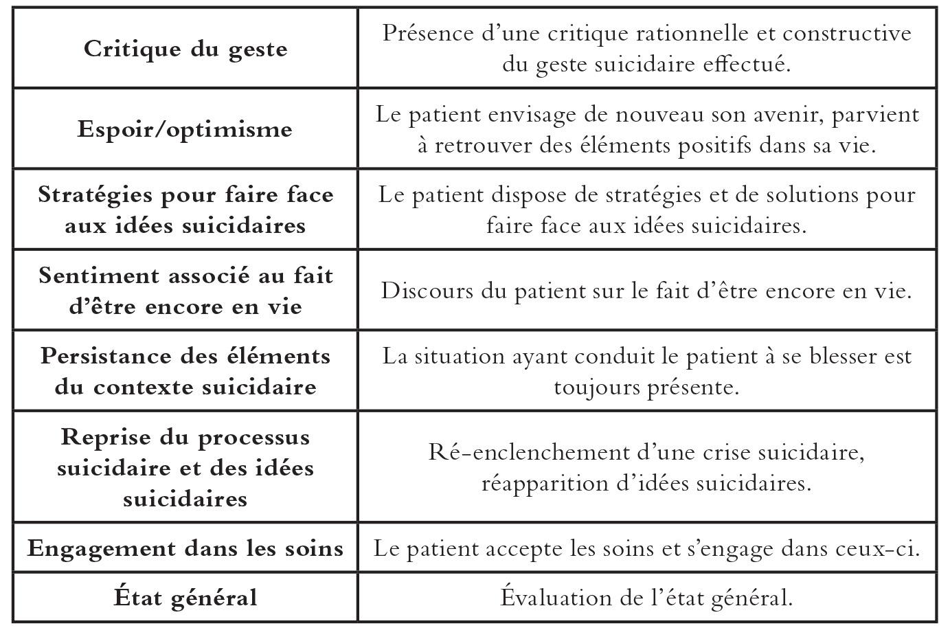 Chapitre 2 – Évaluer l'activité suicidaire : présentation du ...