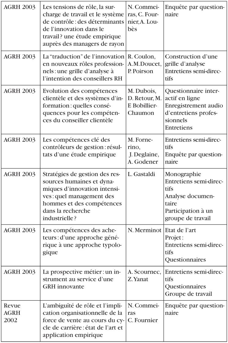 L 39 observation des m tiers d finition m thodologie et - Grille d observation du comportement ...