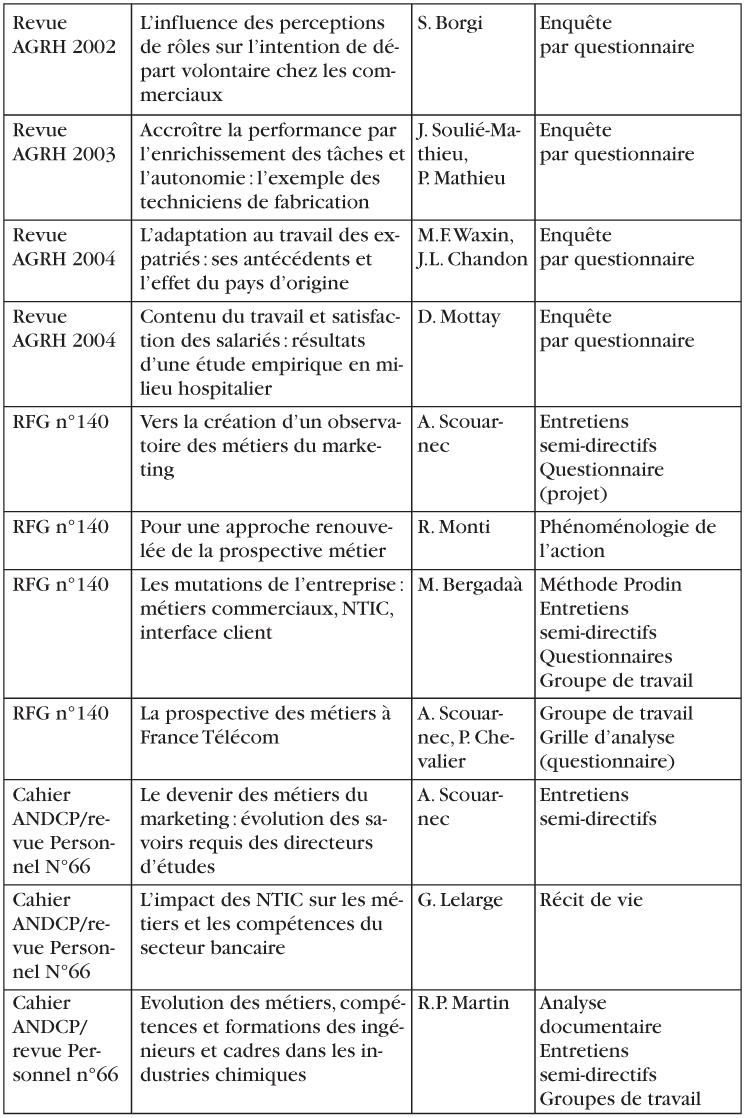 L'observation des métiers : définition, méthodologie et ...