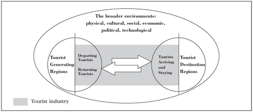 industry culture and policy
