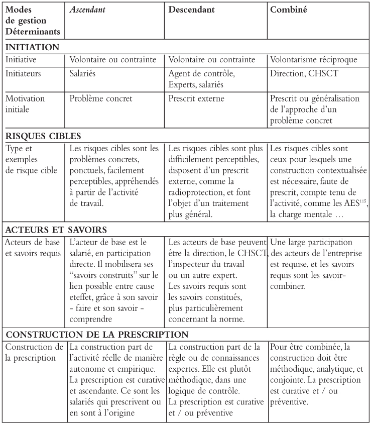 L 39 valuation des risques professionnels un processus de for Analyse de sol construction