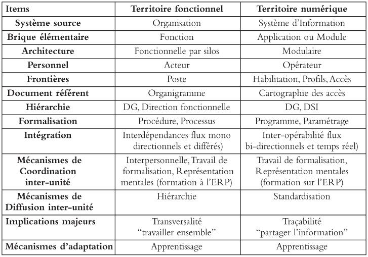 Syst mes d 39 information et territoires de l 39 entreprise for Architecture fonctionnelle exemple