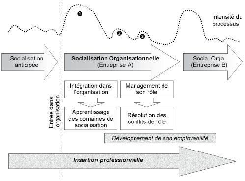 Organisation Scientifique Du Travail Def