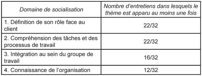 La Gestion De L Integration En Entreprise De Service L Apport Du
