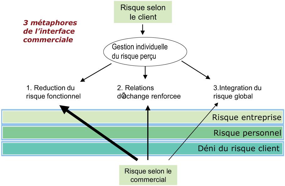 Le Risque D Achat Confrontation Des Perspectives Du Client Et Du