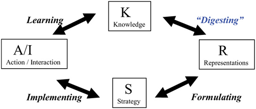 "Scenarios as Knowledge Transformed into Strategic ""Re"
