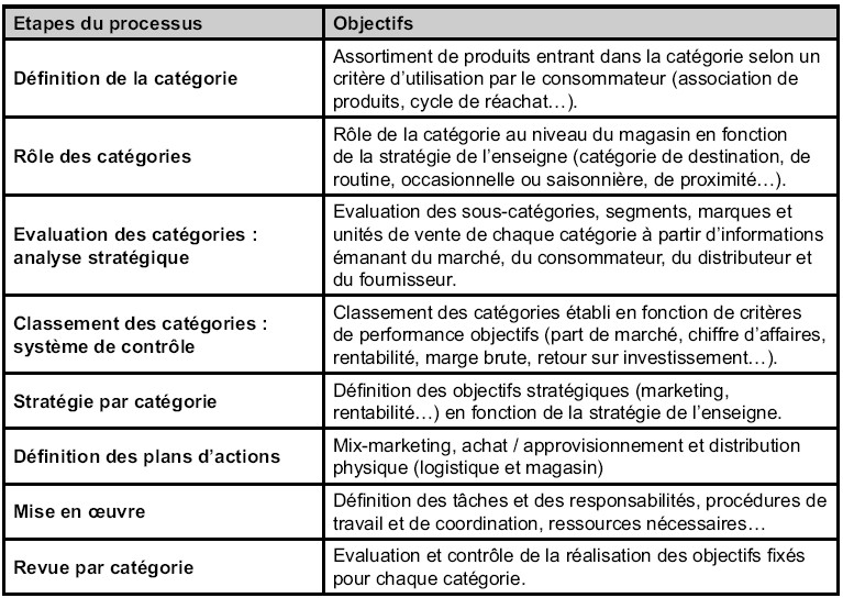 Le category management un vecteur de transversalit for Revue marketing