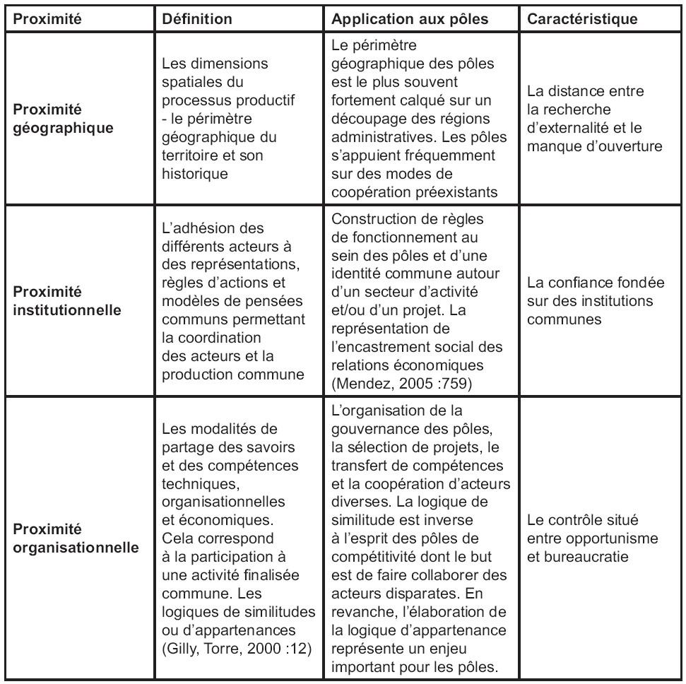 La Dynamique De Territoire Et L Evolution D Un Pole De Competitivite
