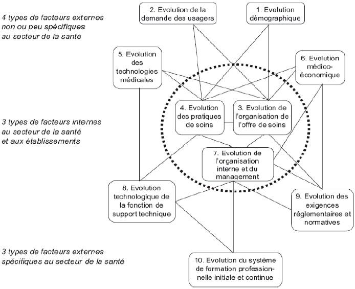 De la prospective la gestion pr visionnelle des m tiers for Stage de gestion chambre des metiers