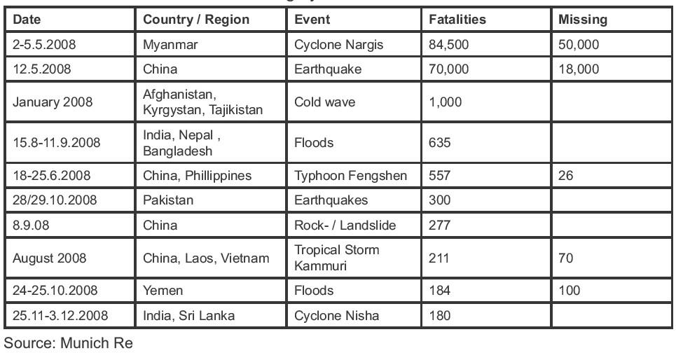 Earthquake Zones China 12.5.2008 China Earthquake