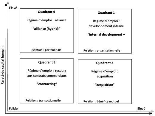 lepak and snell 1999 Mô hình ma trận giá trị của snell và lepak (1999) là một sự bổ sung rất tốt cho mô hình chiến lược cam kết – kiểm soát của arthur (1992) cả hai mô hình này trở nên vô cùng hữu dụng khi kết hợp với mô hình 5-p của schuler (1992.